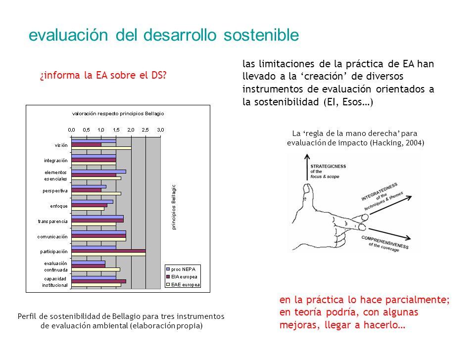 evaluación del desarrollo sostenible Perfil de sostenibilidad de Bellagio para tres instrumentos de evaluación ambiental (elaboración propia) ¿informa