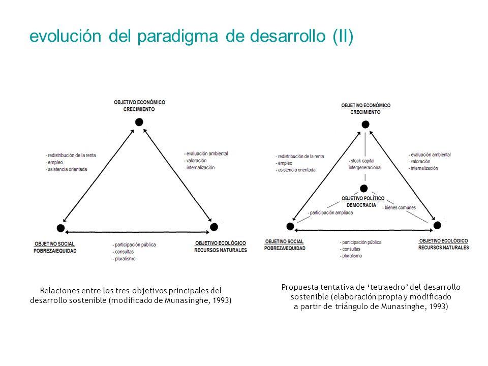 evolución del paradigma de desarrollo (II) Relaciones entre los tres objetivos principales del desarrollo sostenible (modificado de Munasinghe, 1993)