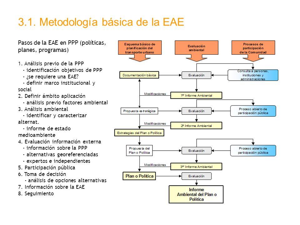 3.1. Metodología básica de la EAE Pasos de la EAE en PPP (políticas, planes, programas) 1. Análisis previo de la PPP - identificación objetivos de PPP