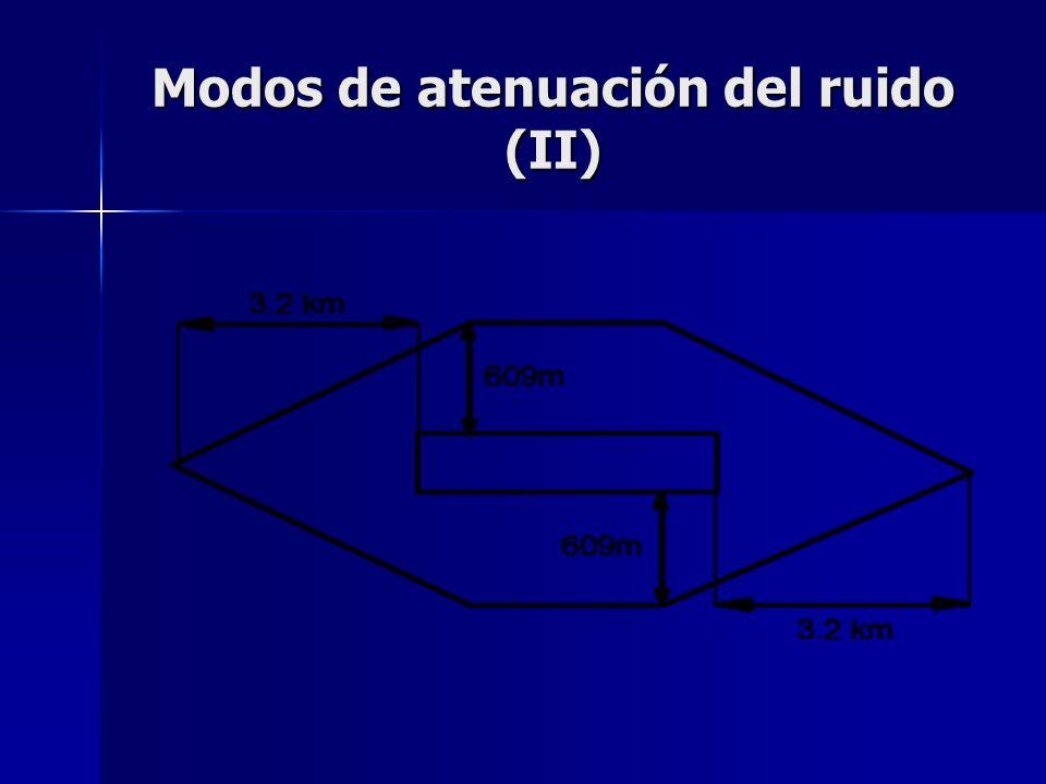 Modos de atenuación del ruido (II)