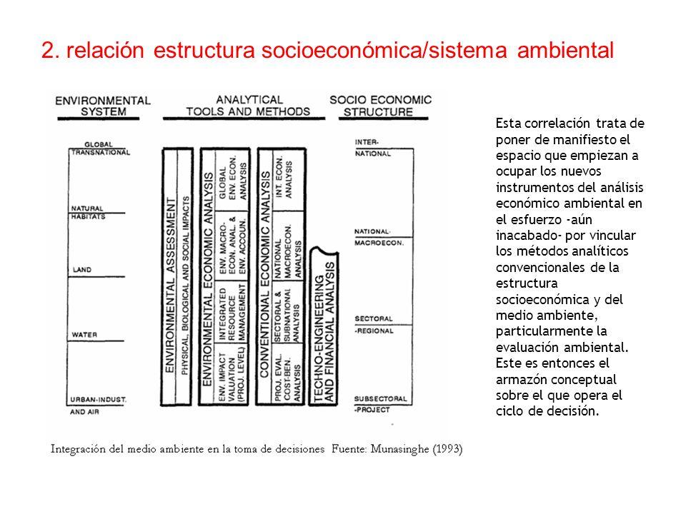 2. relación estructura socioeconómica/sistema ambiental Esta correlación trata de poner de manifiesto el espacio que empiezan a ocupar los nuevos inst