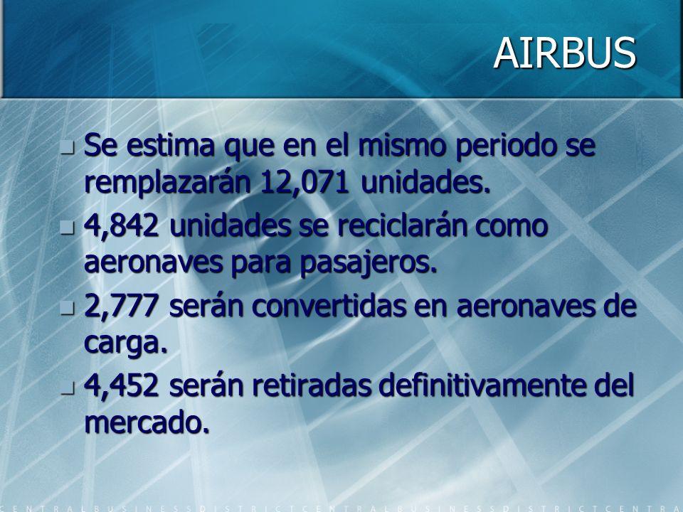 Se estima que en el mismo periodo se remplazarán 12,071 unidades.