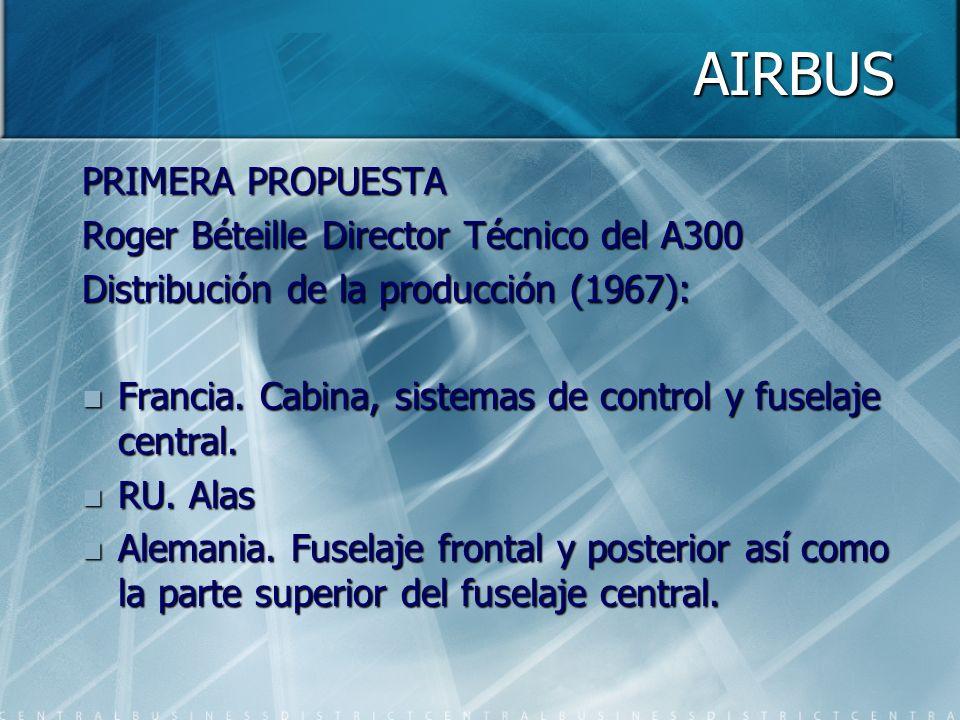 AIRBUS Holanda.Componentes y partes móviles de las alas.
