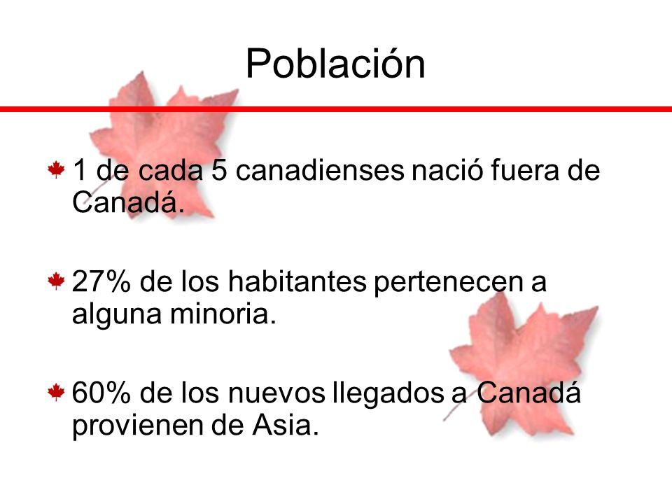 Población 1 de cada 5 canadienses nació fuera de Canadá. 27% de los habitantes pertenecen a alguna minoria. 60% de los nuevos llegados a Canadá provie