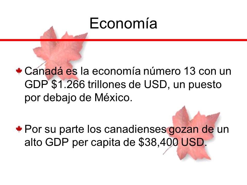 Economía Canadá es la economía número 13 con un GDP $1.266 trillones de USD, un puesto por debajo de México. Por su parte los canadienses gozan de un