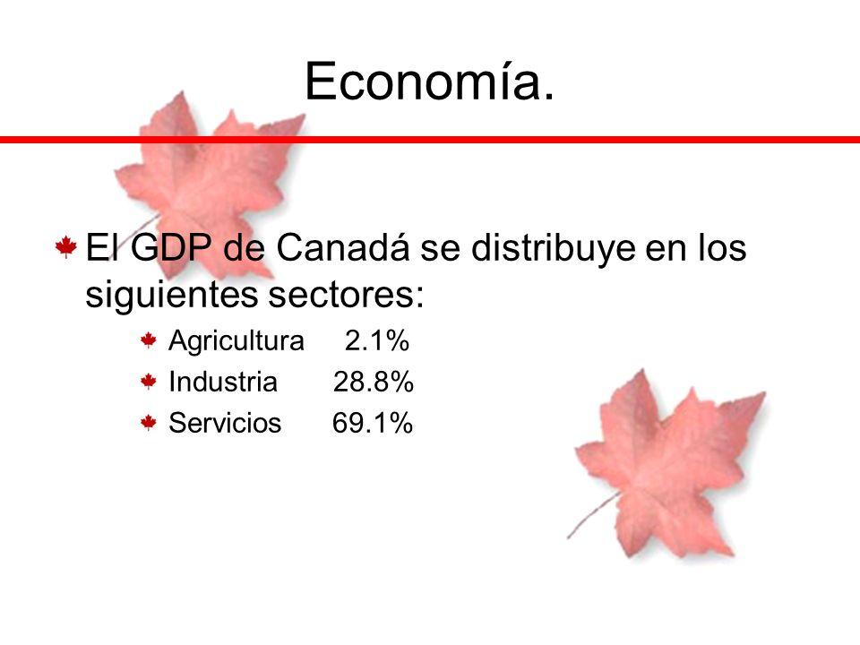 Economía. El GDP de Canadá se distribuye en los siguientes sectores: Agricultura 2.1% Industria 28.8% Servicios 69.1%