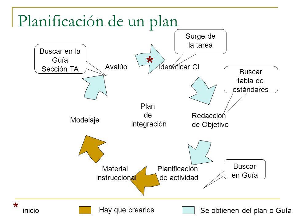 Planificación de un plan Identificar CI Redacción de Objetivo Planificación de actividad Material instruccional Modelaje Avalúo Surge de la tarea Busc