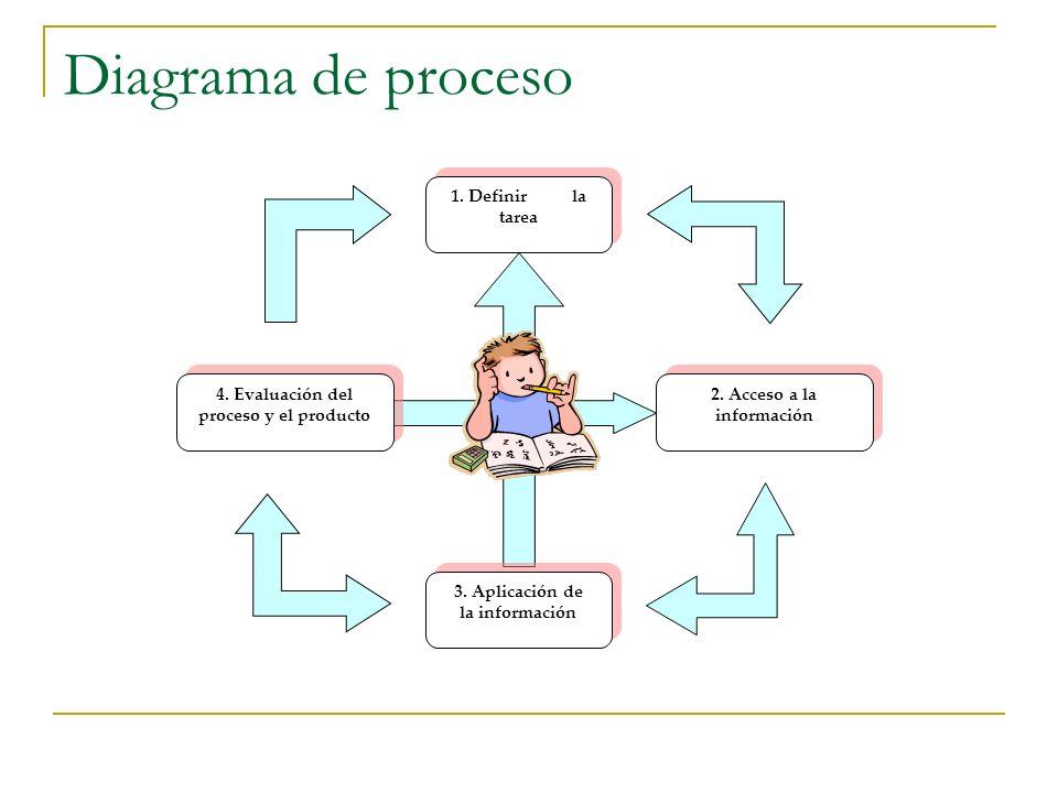 Diagrama de proceso 1. Definir la tarea 2. Acceso a la información 3. Aplicación de la información 3. Aplicación de la información 4. Evaluación del p