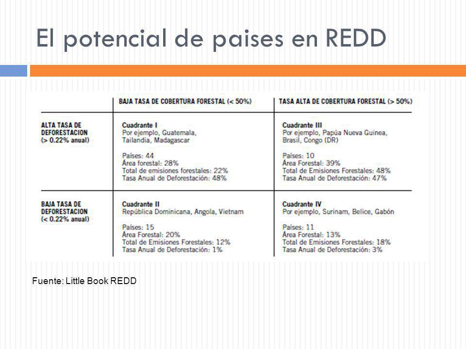 El potencial de paises en REDD Fuente: Little Book REDD