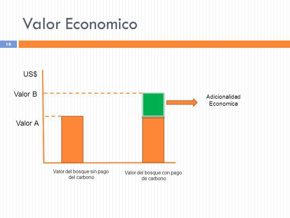 Valor Economico 18 Valor del bosque sin pago del carbono Valor del bosque con pago de carbono Valor A US$ Adicionalidad Economica Valor B