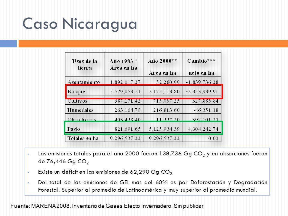 Caso Nicaragua Las emisiones totales para el año 2000 fueron 138,736 Gg CO 2 y en absorciones fueron de 76,446 Gg CO 2 Existe un déficit en las emisio