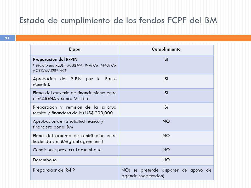 31 Estado de cumplimiento de los fondos FCPF del BM EtapaCumplimiento Preparacion del R-PIN Plataforma REDD: MARENA, INAFOR, MAGFOR y GTZ/MASRENACE SI