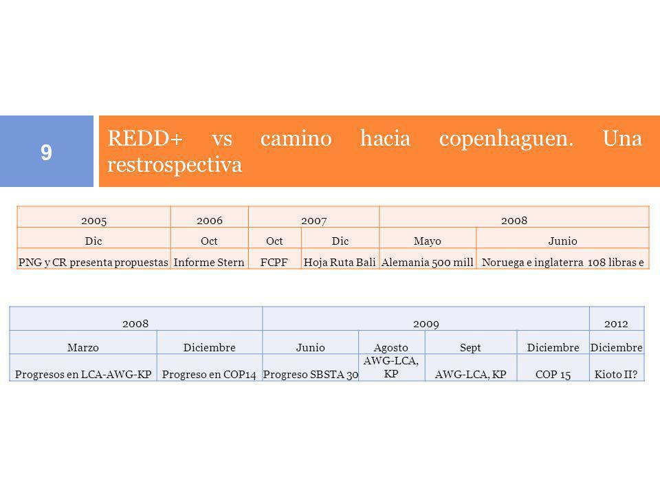 9 2005200620072008 DicOct DicMayoJunio PNG y CR presenta propuestasInforme SternFCPFHoja Ruta BaliAlemania 500 millNoruega e inglaterra 108 libras e 2