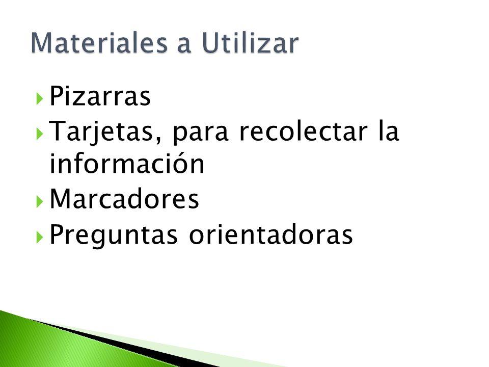 Pizarras Tarjetas, para recolectar la información Marcadores Preguntas orientadoras