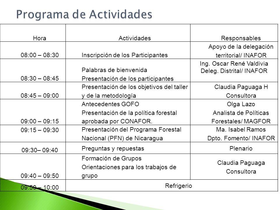 HoraActividadesResponsables 08:00 – 08:30Inscripción de los Participantes Apoyo de la delegación territorial/ INAFOR 08:30 – 08:45 Palabras de bienven