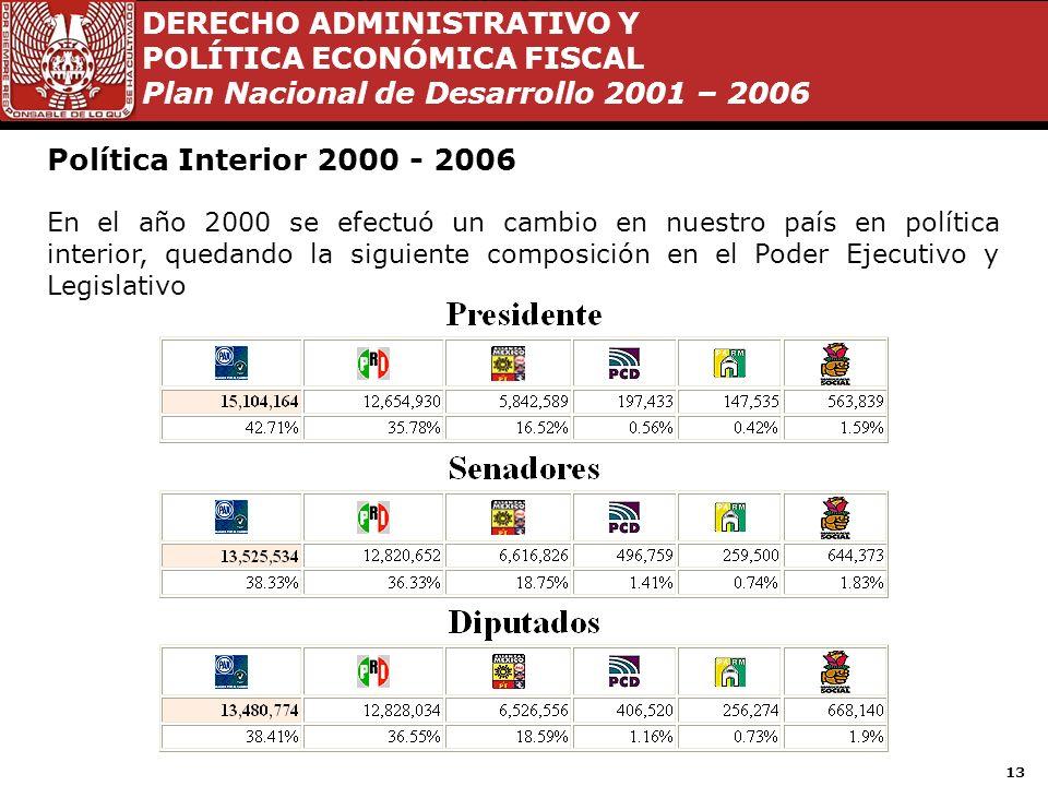DERECHO ADMINISTRATIVO Y POLÍTICA ECONÓMICA FISCAL Plan Nacional de Desarrollo 2001 – 2006 12 La visión de México en el año 2025 Una Nación plenamente