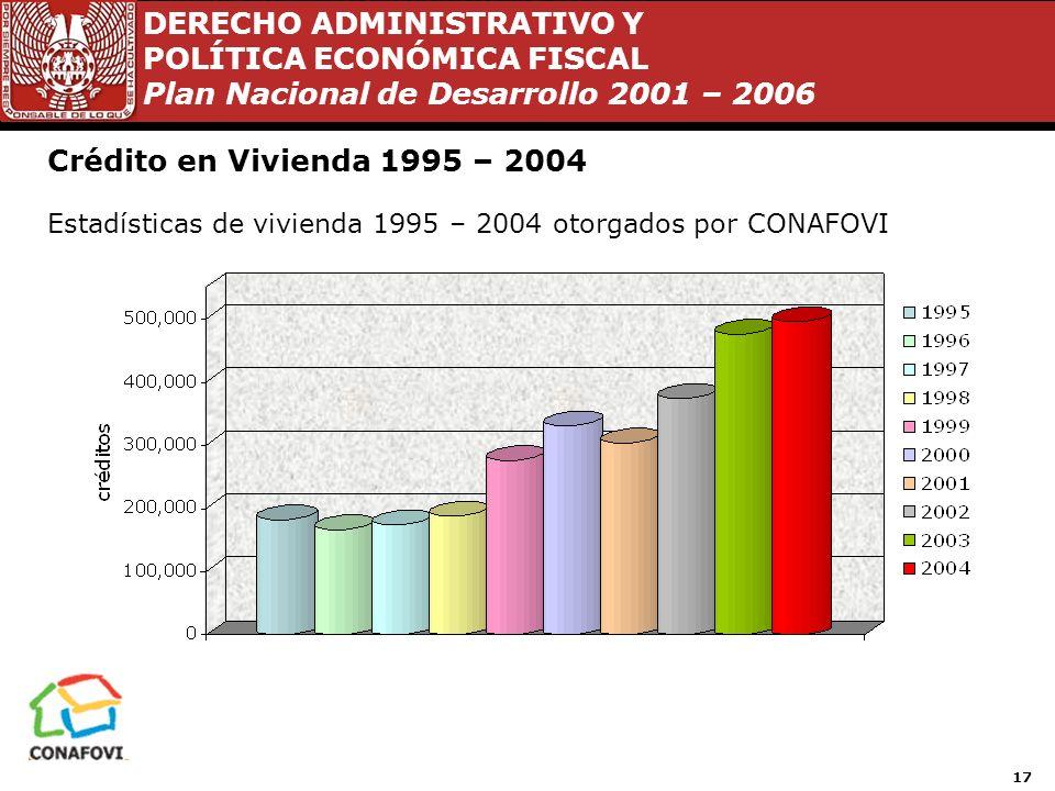 DERECHO ADMINISTRATIVO Y POLÍTICA ECONÓMICA FISCAL Plan Nacional de Desarrollo 2001 – 2006 16 Vivienda 2001 - 2006 En estos cinco años la situación de