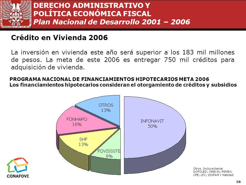 DERECHO ADMINISTRATIVO Y POLÍTICA ECONÓMICA FISCAL Plan Nacional de Desarrollo 2001 – 2006 17 Crédito en Vivienda 1995 – 2004 Estadísticas de vivienda