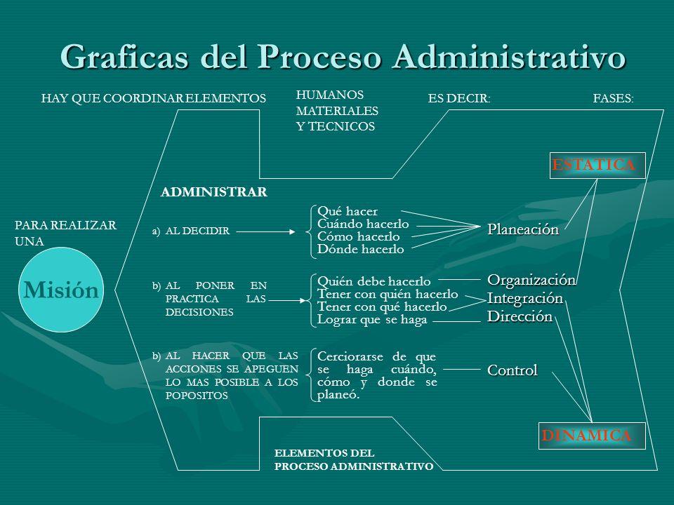 Graficas del Proceso Administrativo Misión HAY QUE COORDINAR ELEMENTOS HUMANOS MATERIALES Y TECNICOS ES DECIR:FASES: PARA REALIZAR UNA ADMINISTRAR a)A