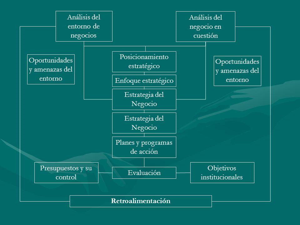 Análisis del entorno de negocios Análisis del negocio en cuestión Oportunidades y amenazas del entorno Posicionamiento estratégico Enfoque estratégico