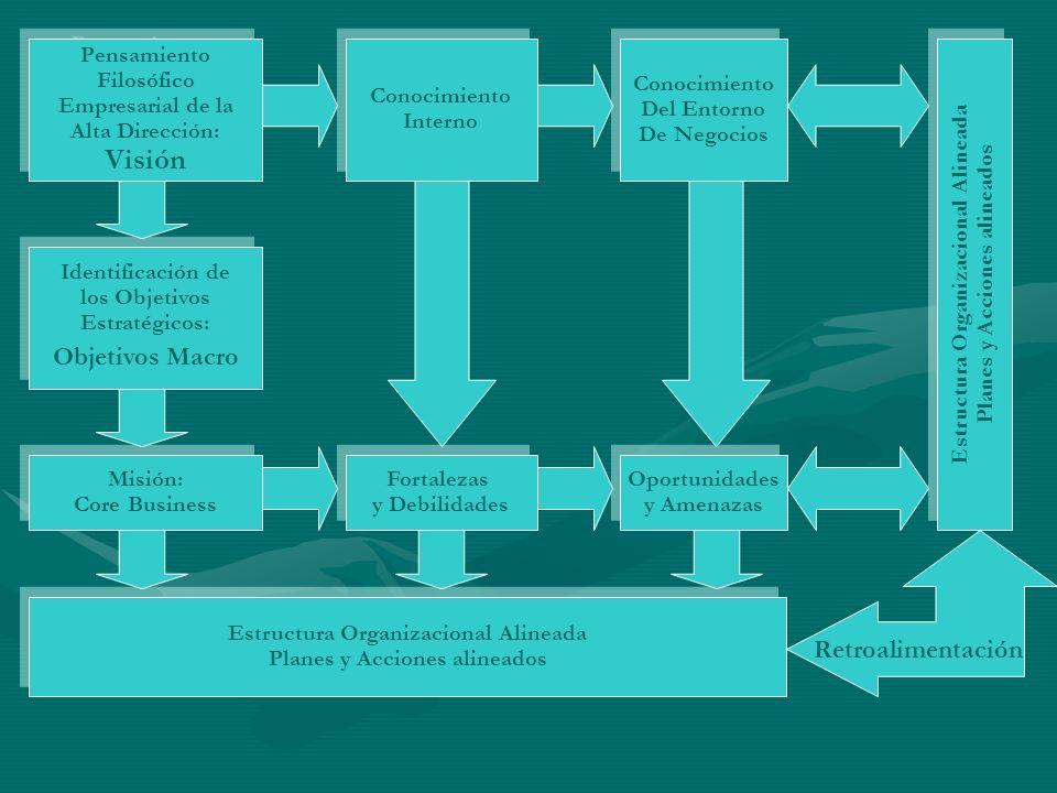 Pensamiento Filosófico Empresarial de la Alta Dirección: Visión Pensamiento Filosófico Empresarial de la Alta Dirección: Visión Conocimiento Interno C