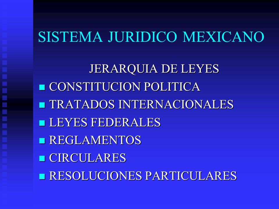 SISTEMA JURIDICO MEXICANO JERARQUIA DE LEYES CONSTITUCION POLITICA CONSTITUCION POLITICA TRATADOS INTERNACIONALES TRATADOS INTERNACIONALES LEYES FEDER