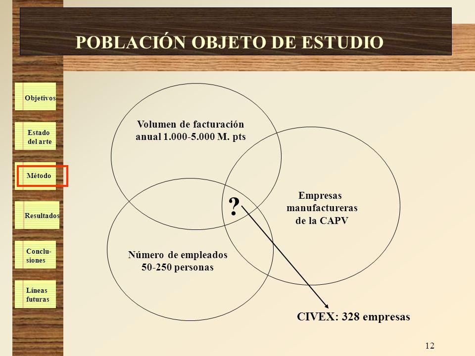 Estado del arte Método Resultados Conclu- siones Líneas futuras Objetivos 12 POBLACIÓN OBJETO DE ESTUDIO Empresas manufactureras de la CAPV Volumen de