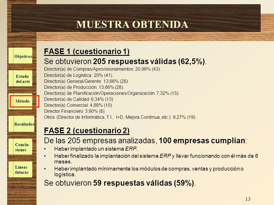 Estado del arte Método Resultados Conclu- siones Líneas futuras Objetivos 13 MUESTRA OBTENIDA FASE 1 (cuestionario 1) Se obtuvieron 205 respuestas vál