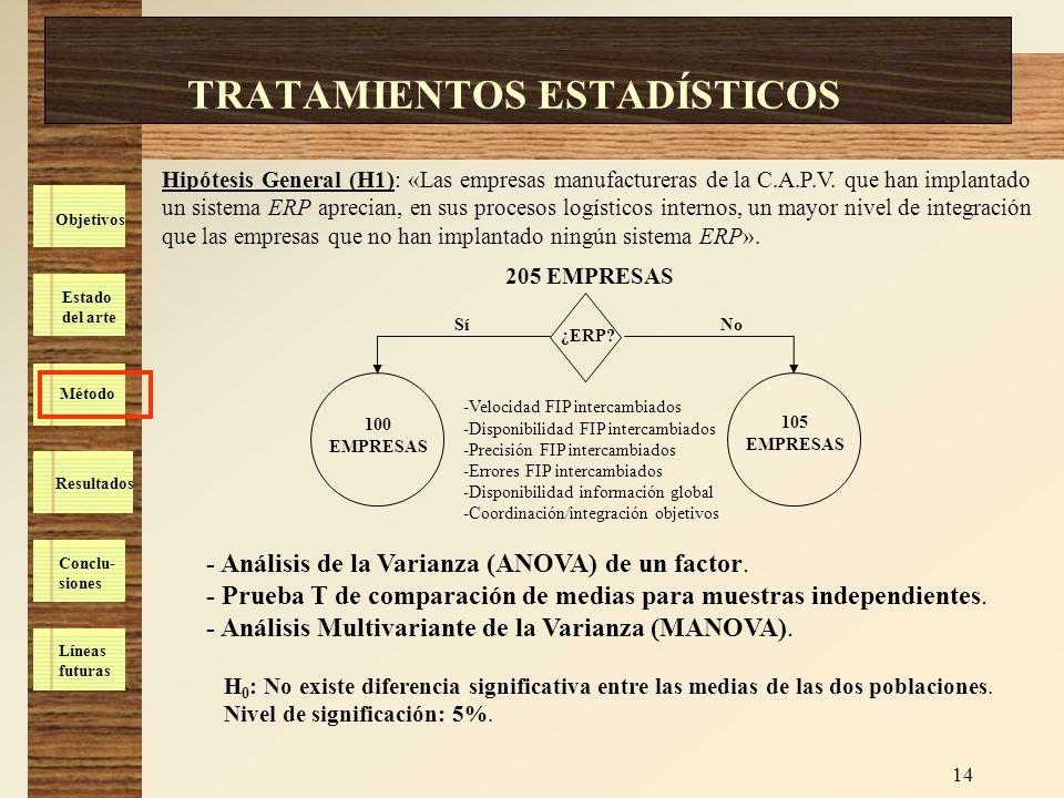 Estado del arte Método Resultados Conclu- siones Líneas futuras Objetivos 14 TRATAMIENTOS ESTADÍSTICOS Hipótesis General (H1): «Las empresas manufactu