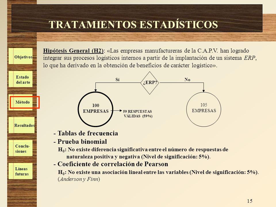 Estado del arte Método Resultados Conclu- siones Líneas futuras Objetivos 15 TRATAMIENTOS ESTADÍSTICOS Hipótesis General (H2): «Las empresas manufactu