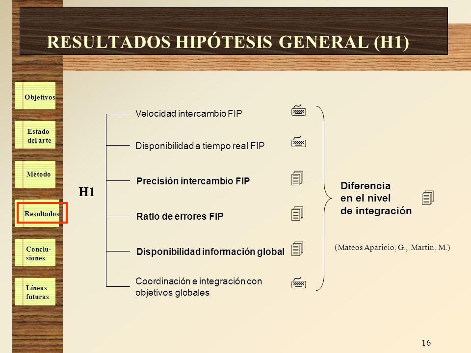 Estado del arte Método Resultados Conclu- siones Líneas futuras Objetivos 16 RESULTADOS HIPÓTESIS GENERAL (H1) H1 Diferencia en el nivel de integració