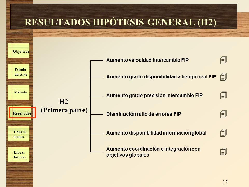 Estado del arte Método Resultados Conclu- siones Líneas futuras Objetivos 17 RESULTADOS HIPÓTESIS GENERAL (H2) H2 (Primera parte) Aumento velocidad in