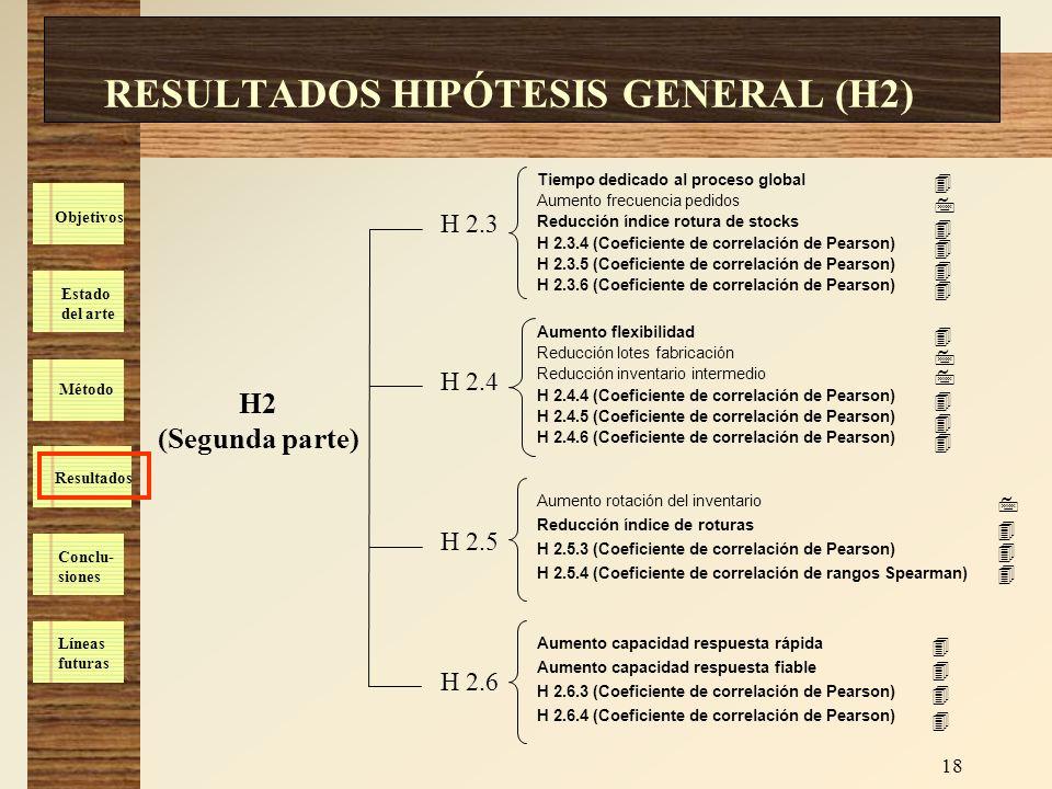 Estado del arte Método Resultados Conclu- siones Líneas futuras Objetivos 18 RESULTADOS HIPÓTESIS GENERAL (H2) H2 (Segunda parte) H 2.3 H 2.4 H 2.5 H