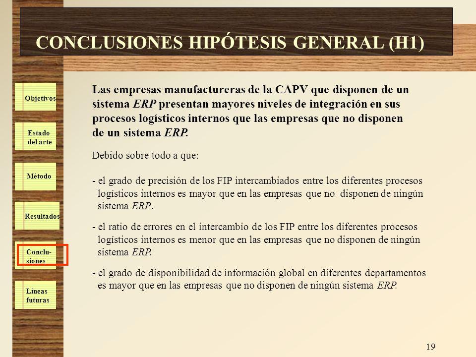 Estado del arte Método Resultados Conclu- siones Líneas futuras Objetivos 19 CONCLUSIONES HIPÓTESIS GENERAL (H1) Las empresas manufactureras de la CAP