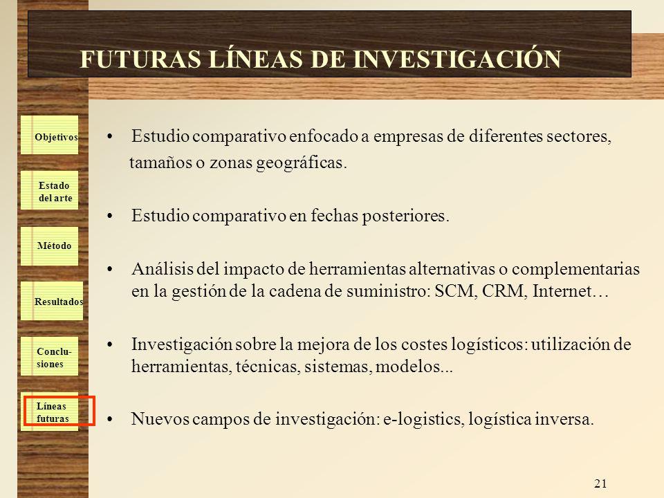Estado del arte Método Resultados Conclu- siones Líneas futuras Objetivos 21 FUTURAS LÍNEAS DE INVESTIGACIÓN Estudio comparativo enfocado a empresas d