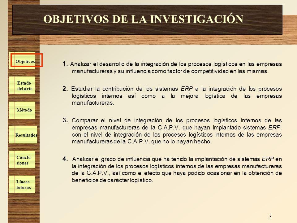 Estado del arte Método Resultados Conclu- siones Líneas futuras Objetivos 4 ESTRUCTURA DE LA TESIS CAPÍTULO 1 INTRODUCCIÓN CAPÍTULO 2 LOGÍSTICA INTEGRAL Y SCM CAPÍTULO 3 SISTEMAS ERP OBJETIVO Nº 1 OBJETIVO Nº 2 CAPÍTULO 4 SITUACIÓN LOGÍSTICA DE PARTIDA CAPV CAPÍTULO 6 CONCLUSIONES CAPÍTULO 5 ESTUDIO EMPÍRICO OBJETIVO Nº 3 OBJETIVO Nº 4