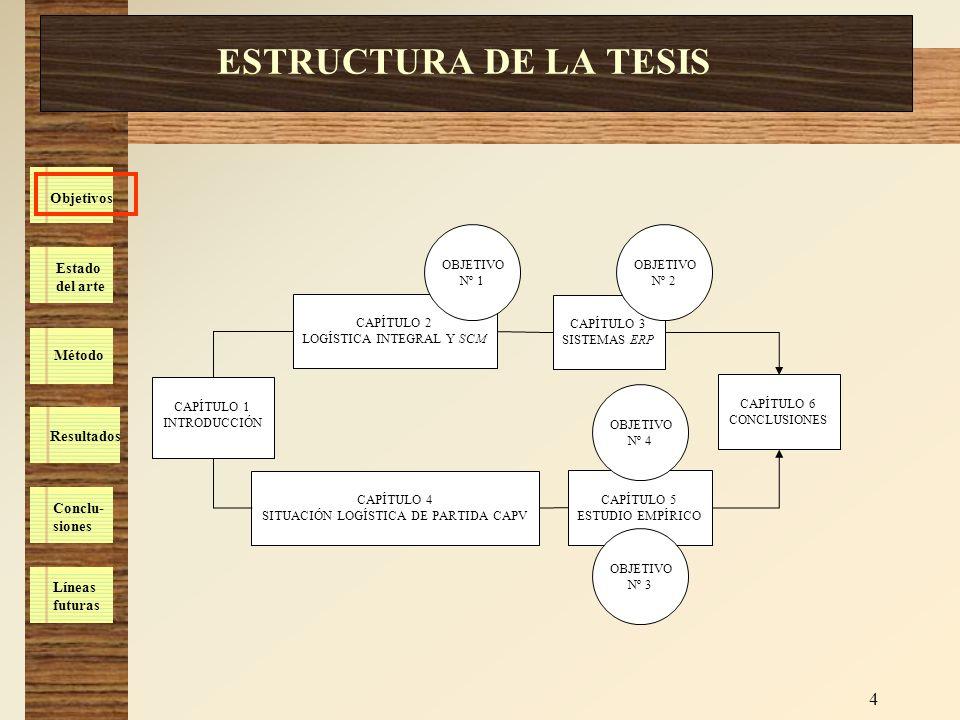 Estado del arte Método Resultados Conclu- siones Líneas futuras Objetivos 4 ESTRUCTURA DE LA TESIS CAPÍTULO 1 INTRODUCCIÓN CAPÍTULO 2 LOGÍSTICA INTEGR