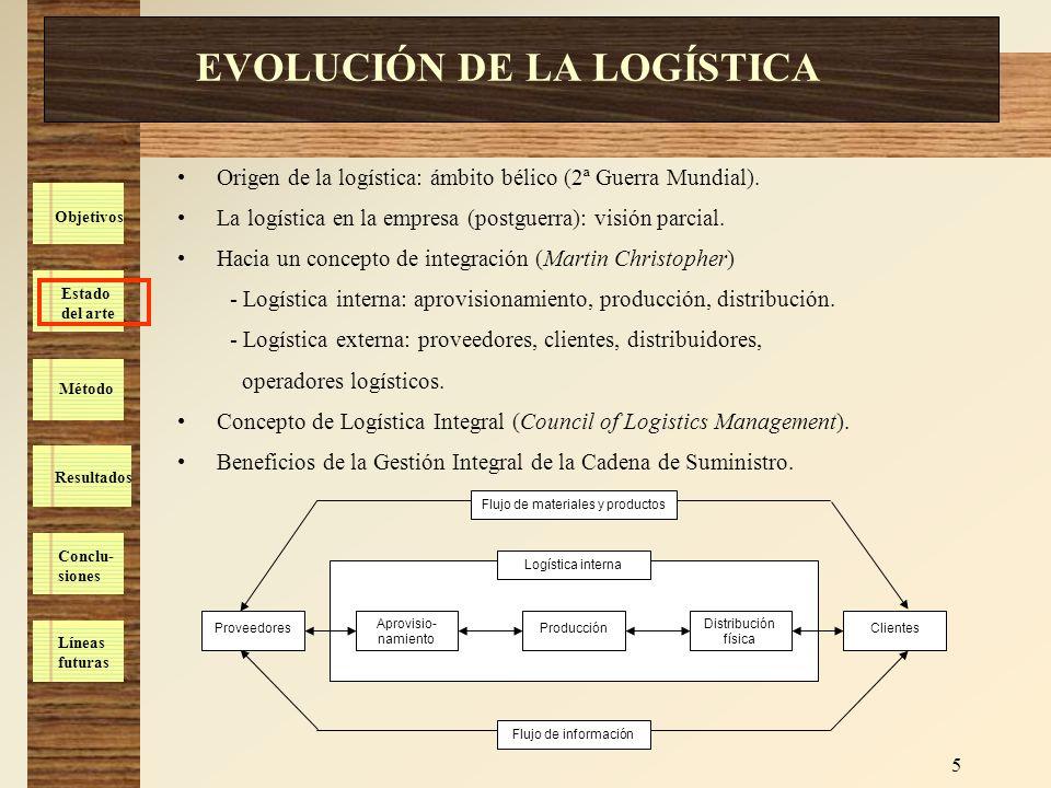 Estado del arte Método Resultados Conclu- siones Líneas futuras Objetivos 5 EVOLUCIÓN DE LA LOGÍSTICA Origen de la logística: ámbito bélico (2ª Guerra