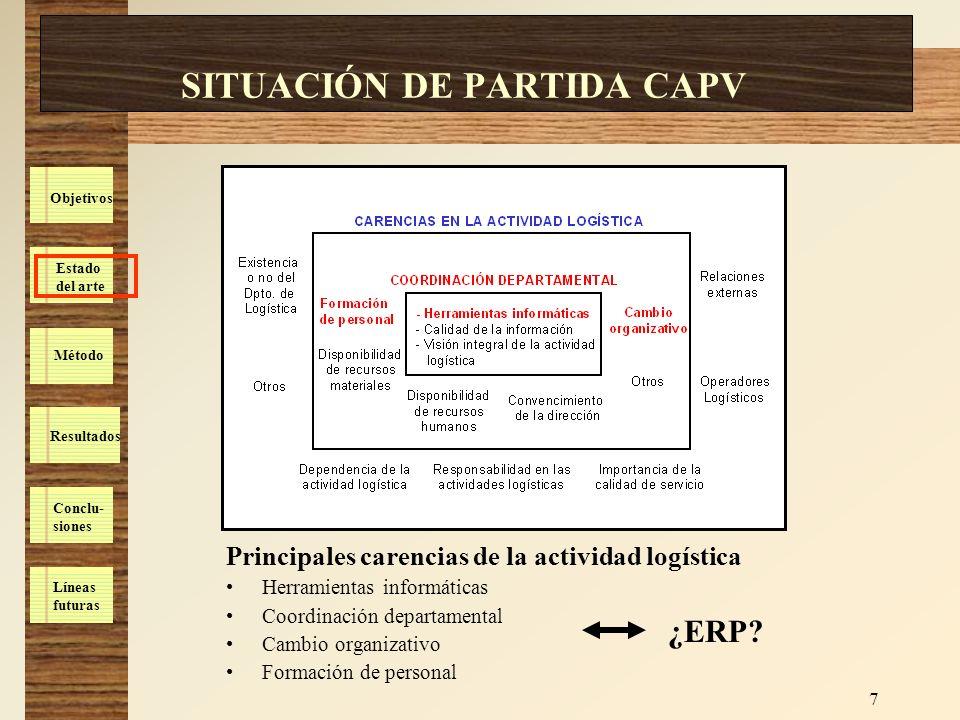 Estado del arte Método Resultados Conclu- siones Líneas futuras Objetivos 8 HIPÓTESIS DE PARTIDA Definición de hipótesis de partida relacionadas con la mejora aportada por los sistemas ERP en la gestión logística interna de las empresas.