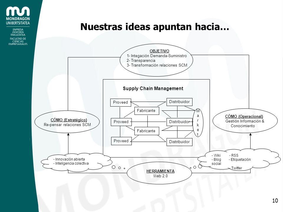 10 Nuestras ideas apuntan hacia… Proveed Fabricante Distribuidor MarketMarket Supply Chain Management OBJETIVO 1- Integación Demanda-Suministro 2- Tra