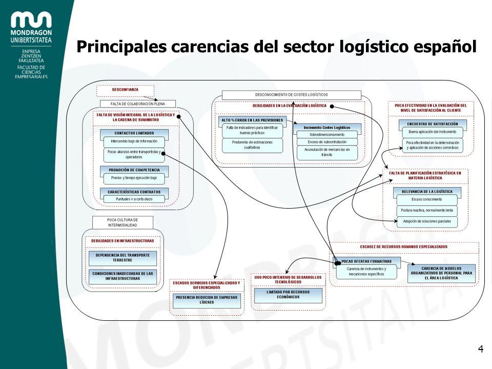 4 Principales carencias del sector logístico español