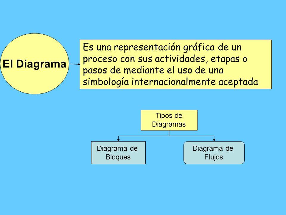 Es una representación gráfica de un proceso con sus actividades, etapas o pasos de mediante el uso de una simbología internacionalmente aceptada El Di