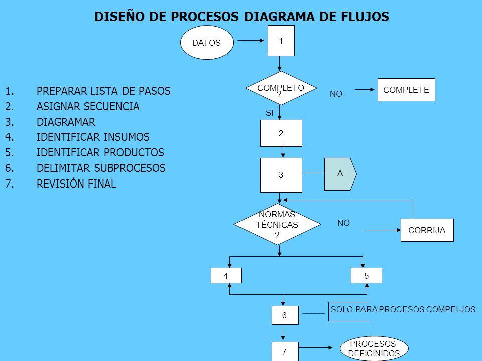 DISEÑO DE PROCESOS DIAGRAMA DE FLUJOS 1.PREPARAR LISTA DE PASOS 2.ASIGNAR SECUENCIA 3.DIAGRAMAR 4.IDENTIFICAR INSUMOS 5.IDENTIFICAR PRODUCTOS 6.DELIMI