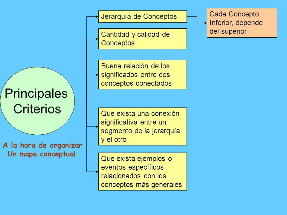 Principales Criterios Jerarquía de Conceptos Cada Concepto Inferior, depende del superior Cantidad y calidad de Conceptos Buena relación de los signif