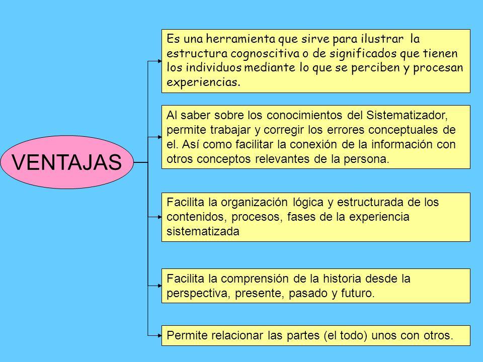VENTAJAS Es una herramienta que sirve para ilustrar la estructura cognoscitiva o de significados que tienen los individuos mediante lo que se perciben