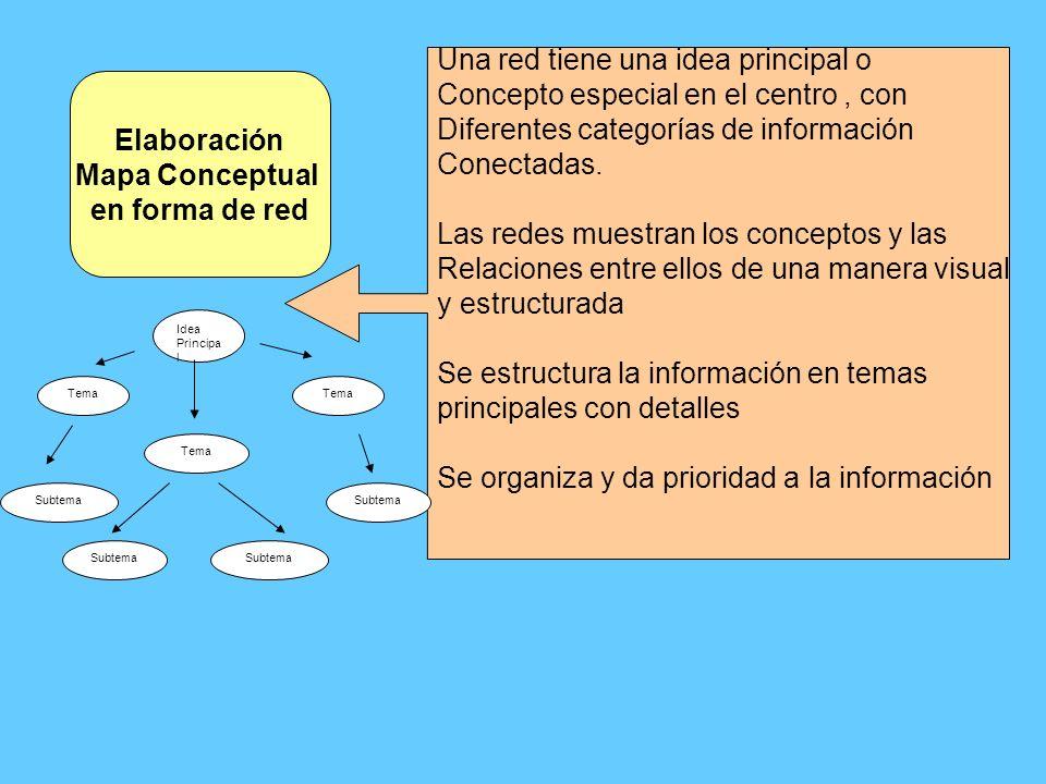 Elaboración Mapa Conceptual en forma de red Una red tiene una idea principal o Concepto especial en el centro, con Diferentes categorías de informació