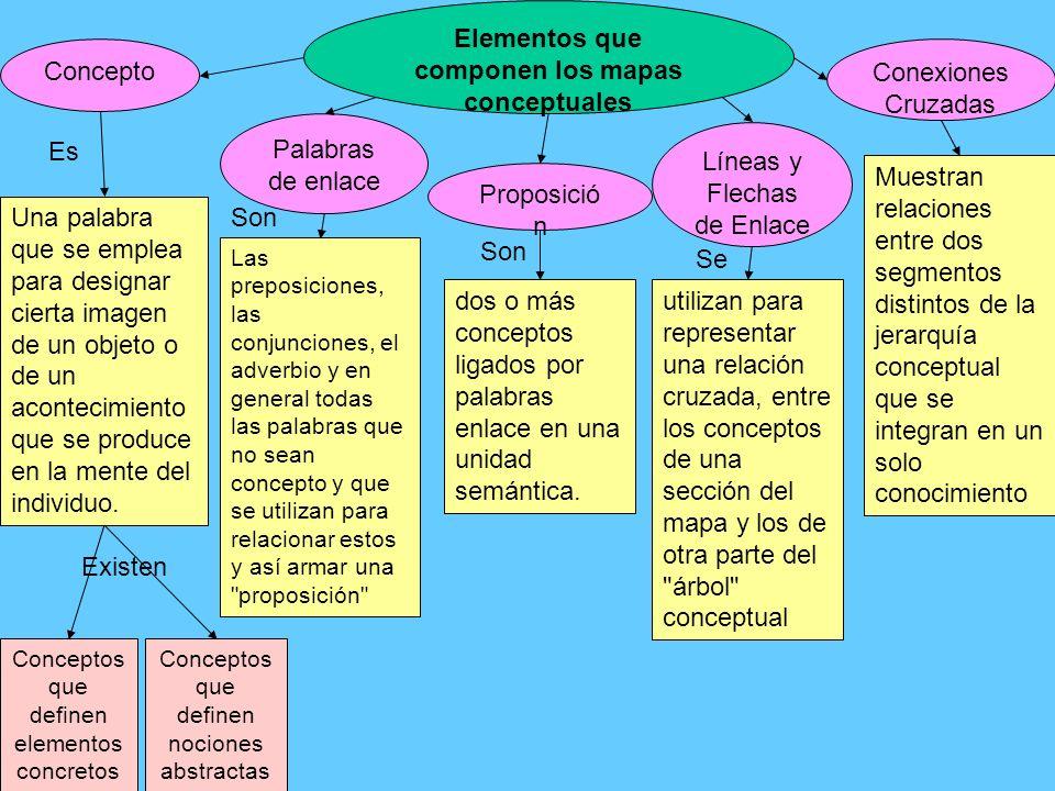 Elementos que componen los mapas conceptuales Concepto Palabras de enlace Una palabra que se emplea para designar cierta imagen de un objeto o de un a
