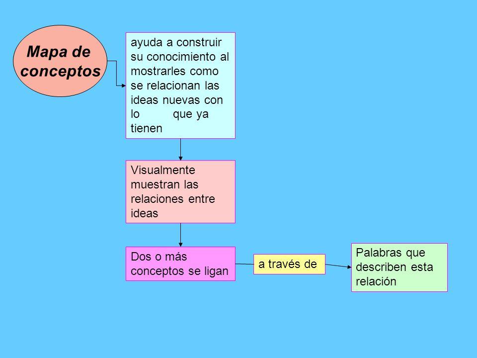 Mapa de conceptos Visualmente muestran las relaciones entre ideas Dos o más conceptos se ligan ayuda a construir su conocimiento al mostrarles como se