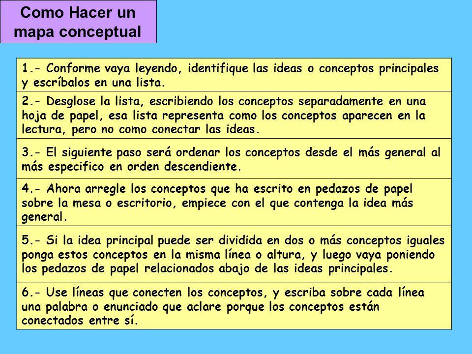 Como Hacer un mapa conceptual 1.- Conforme vaya leyendo, identifique las ideas o conceptos principales y escríbalos en una lista. 2.- Desglose la list