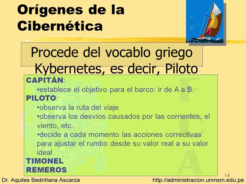 14 Orígenes de la Cibernética Procede del vocablo griego Kybernetes, es decir, Piloto CAPITÁN : establece el objetivo para el barco: ir de A a B. PILO